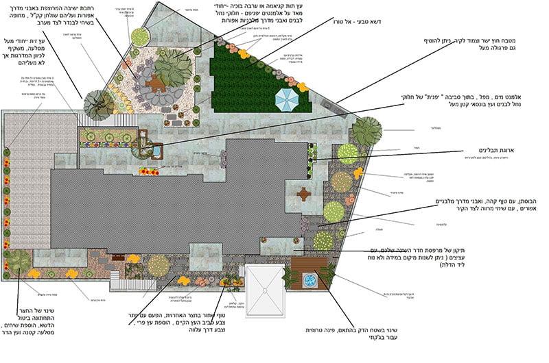 צמחיה סביב הגינה תוכנית שתילה - עיצוב נוף - סגנונות שמרניים ומודרניים של גינות